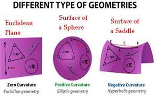 Image of different types of geometric shapes, first conceived by Greek mathematicians